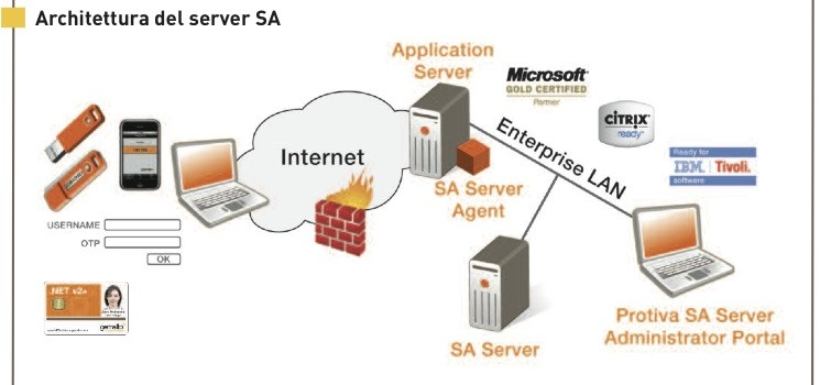 PROTIVA SERVER STRONG AUTHENTICATION